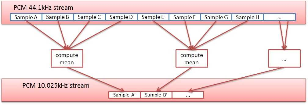 example of signal downsampling