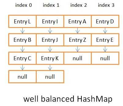 How does a HashMap work in JAVA | Coding Geek
