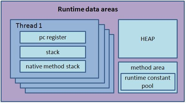 overview of the different runtime memory data areas of a JVM