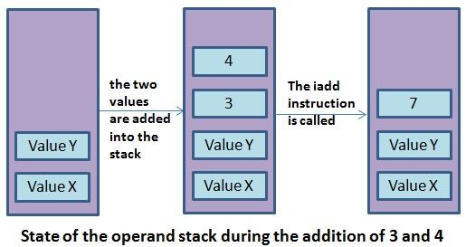 example of the state of a java operand stack during the iadd operation