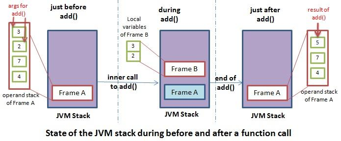 example of the state of a jvm method stack during after and before an inner call