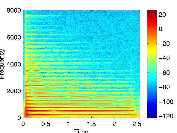 spectrogram of a C4 piano note