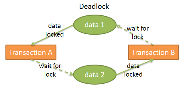 deadlock with database transactions