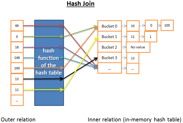 hash join in a database