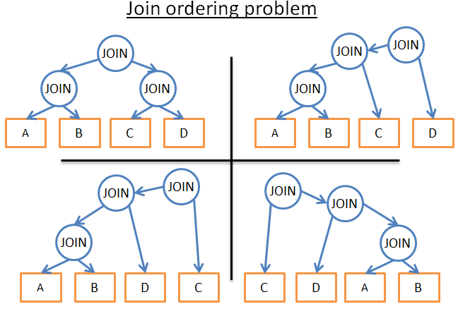 join ordering optimization problem in a database