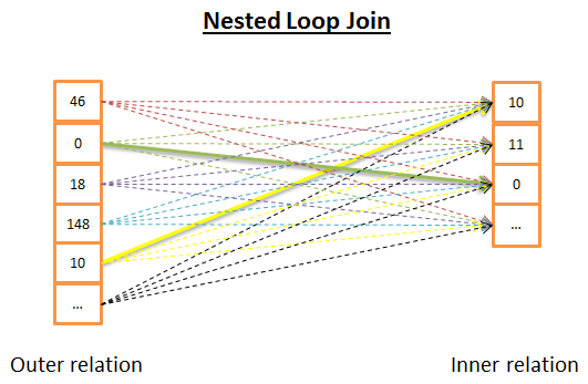 nested loop join in databases