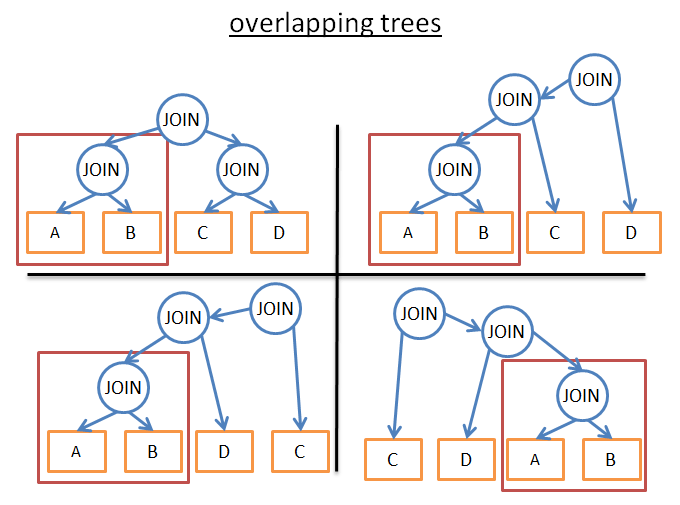 overlapping trees optimization dynamic programming